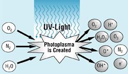 Photoplasma